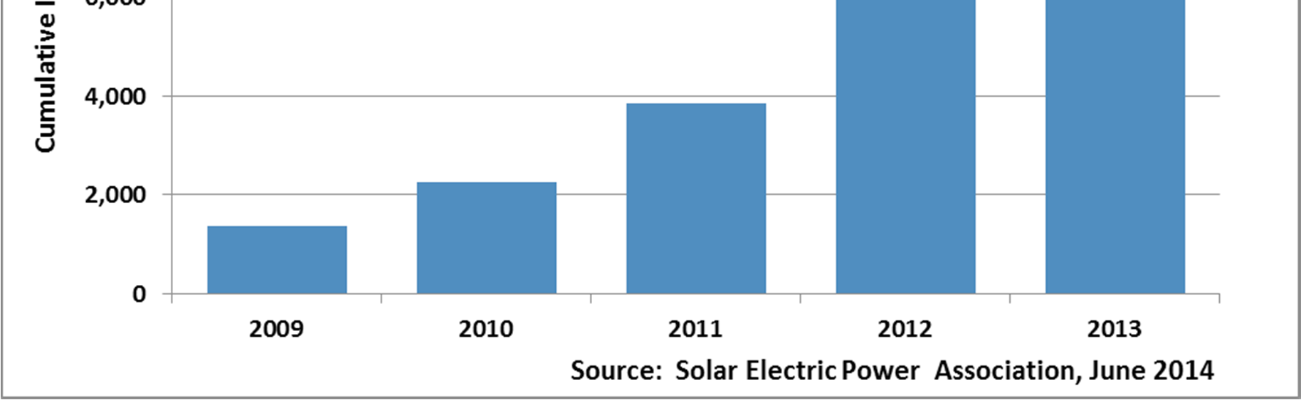 Photovoltaics. Figure 32 shows 34% of respondents explicitly include photovoltaics in their forecasting process.