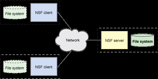 NFS Overview Distributed File System easy sharing of the data across clients centralized