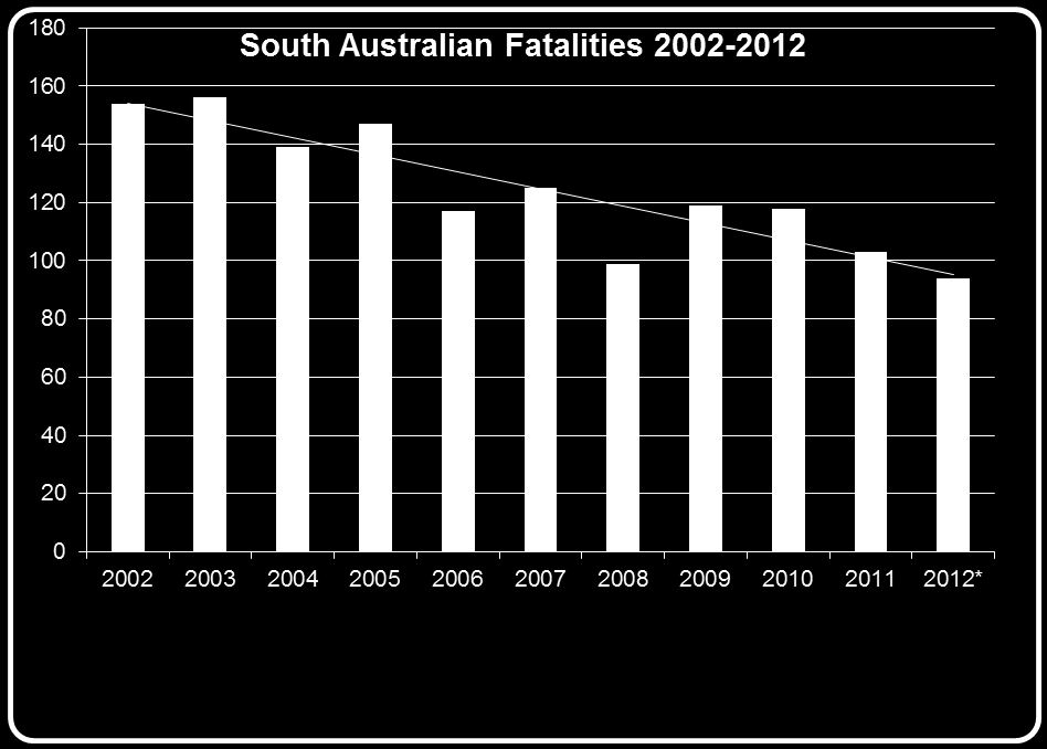 . Road Trauma In 10 years the road toll reduced over 1/3 In 2003
