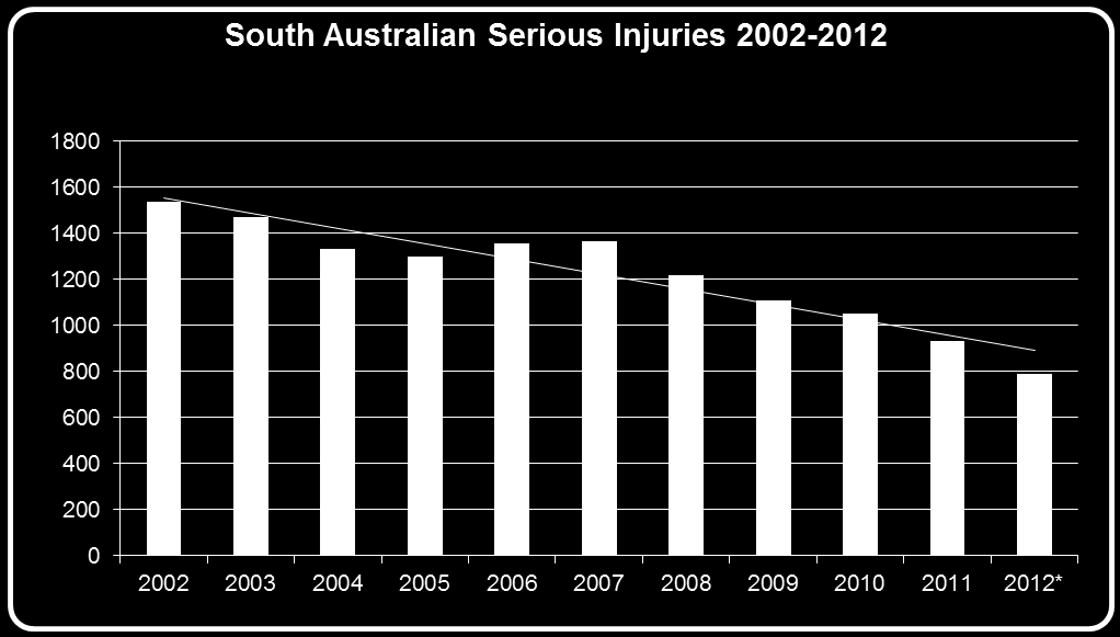 Road Trauma Serious injuries below 1,000 for the first time in 2011.