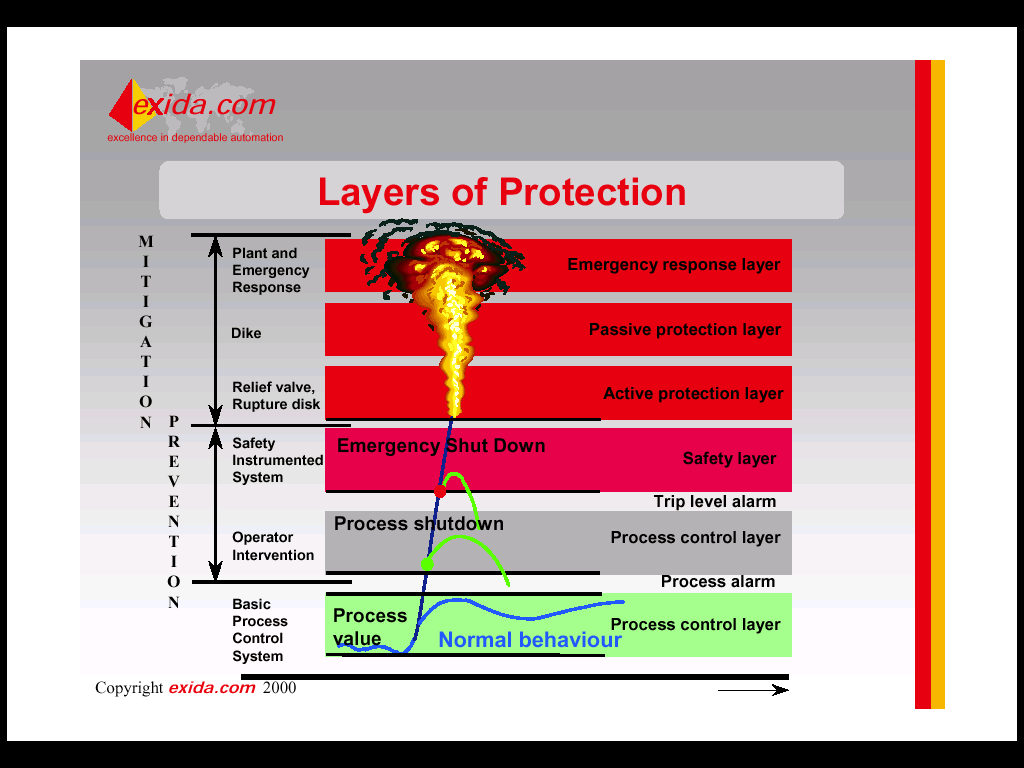 These types of tactics will provide yet another layer of protection for a plant, complimenting the existing layers (see diagram below). Figure 2: