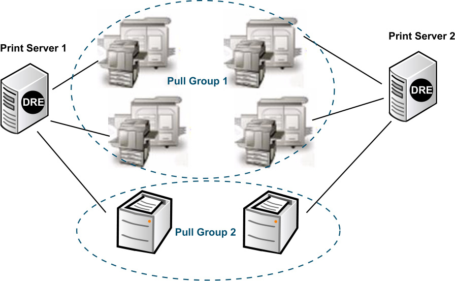 Chapter 5: Advanced Printing Configuration Managing Device Pull Groups As you configure devices in System Manager, you can create and manage printer pull groups that group similar devices together.