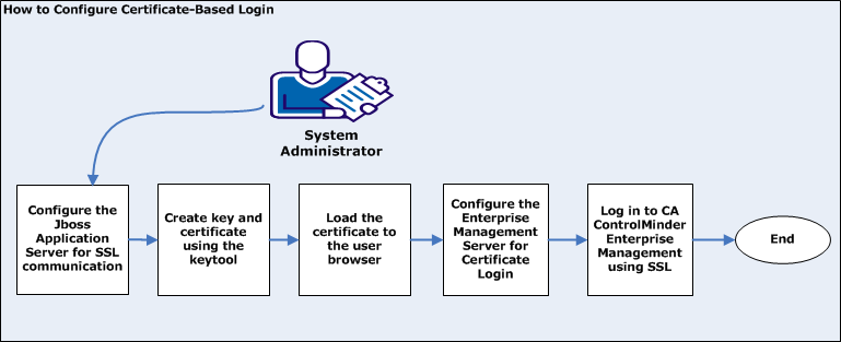 How to Configure Certificate-Based Authentication Certificate based authenticationby default, communication to the Enterprise Management Server is not encrypted.