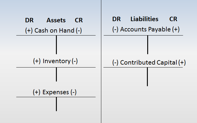 for all transactions and the accounts on the left side of the equation are the accounts in which the money is used to acquire something or pay for something.
