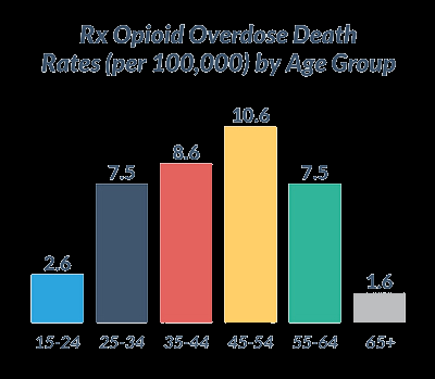 Opioid abuse and addiction an epidemic of consequences Centers for Disease