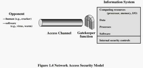 Figure 1. Secure Communication In this model, there are two principal agents i.e. Alice and Bob, who wish to send a message via a information channel to each other that contains some secret information.
