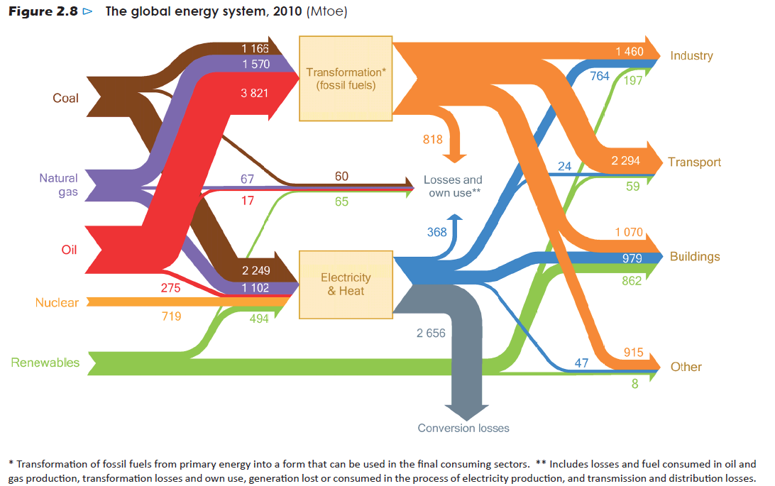 New energy landscape Source: World