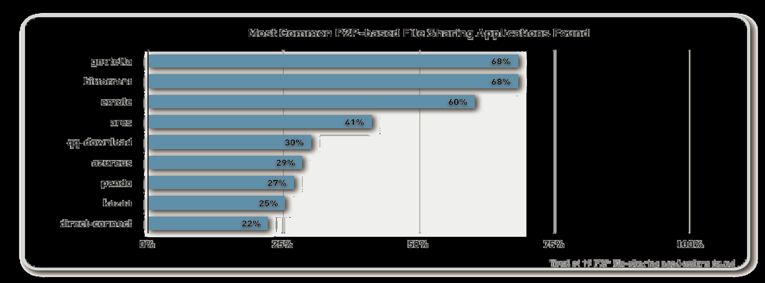 2009: file sharing usage is rampant Despite risks, P2P file sharing use is common An average of 6 variants per organization 17 in one case Browser-based file