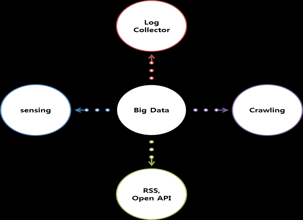 3.1. Big Data Collection Techniques Figure 6.