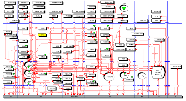 Typical IT complexity map Source: