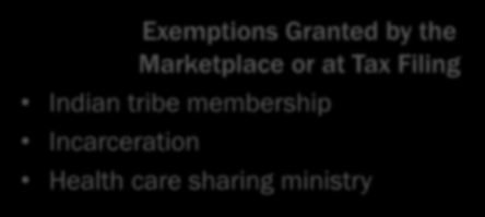 Exemptions from the Shared Responsibility Payment 13 Exemptions Granted by the Marketplace Hardships, including a state s failure to expand Medicaid Insurance is unaffordable Member of certain
