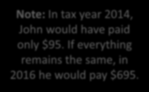 Example: John 7 Calculating the Penalty Income: $17,000 Filing Status: Single Adults: 1 Children: 0 Months uninsured: 12 Tax filing threshold in 2015: $10,300 1. $17,000 - $10,300 = 2.
