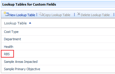 Enterprise Data 75 RBS custom lookup table The RBS structure is defined by adding values to the RBS custom lookup table that is built in to Project Server 2010.