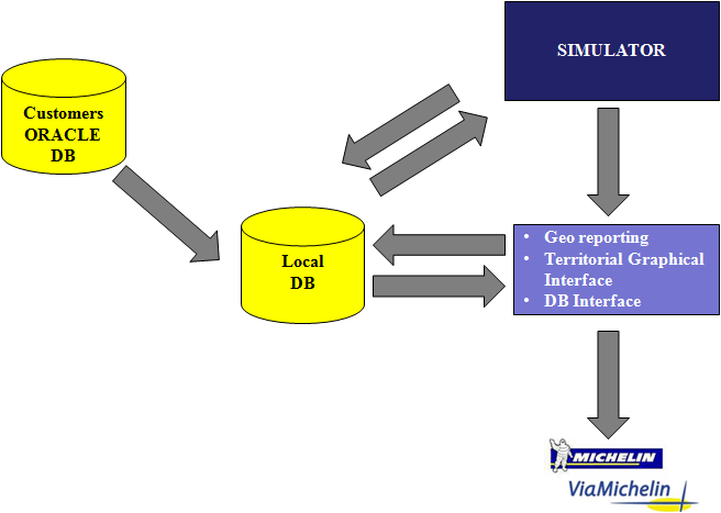 Figure 2: the GIS System Interfaces In order to evaluate the level of accessibility by potential customers to the store, the following steps have been performed: 1.