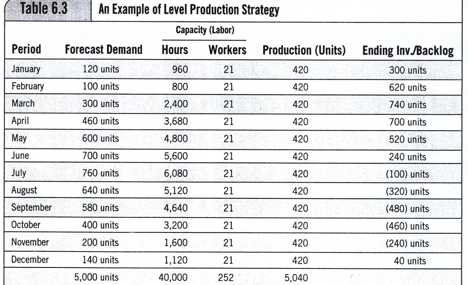 Aggregate Production Plan-