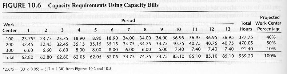 Capacity Planning - Capacity requirements of work centers using capacity bill are different from those using overall factors in fig10.