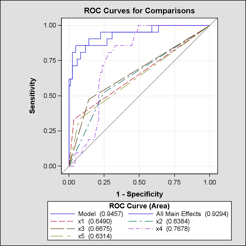 Figure 9 ROC Curve comparison for final model, age model and main effects model One caveat of note is that although ROCCONTRAST is an advantageous resource to utilize, care should be used in
