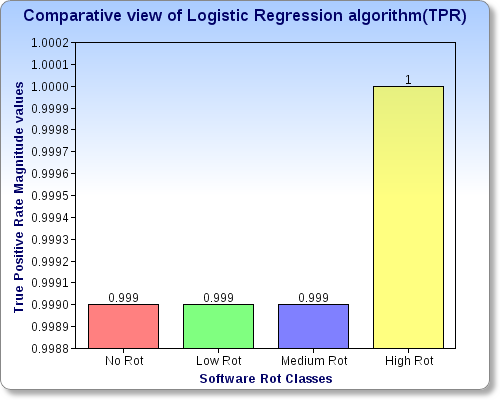 http:// instance negative, Table-1 depicts the true positive rates for different classes (No rot, Low rot, Medium rot, High rot)for Logistic Regression algorithm.