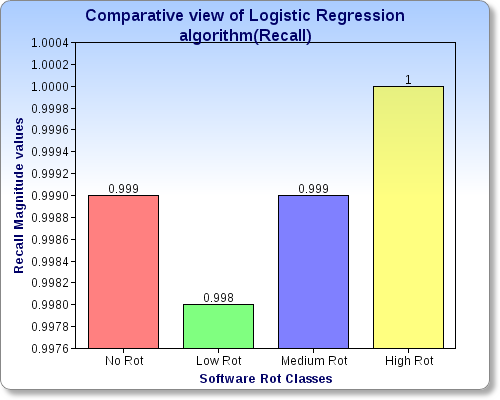 http:// Fig. 4 Graphical Result for Logistic Regression Algorithm (Precision). 4.4 Recall Table-4 Results of Recall Parameter of Algorithm for Each Class Class Recall No Rot 0.