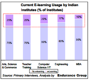 Market Penetration assessment For New LMS E-leaning Products in India: Current adoption of LMS/e-Learning by higher education institutes in India is very low Compared to the US where close to 95% of