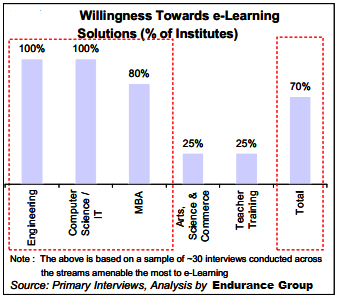 This clearly shows the large potential that higher education institutes hold for e- Learning players in India.
