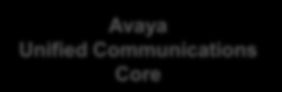 Avaya UC Environment Simplifying Communications / Empowering Users