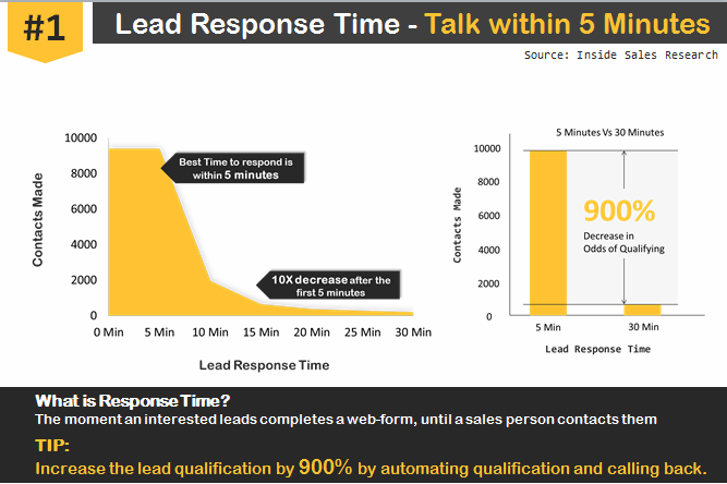 1. Respond immediately (Within 5 minutes) When you respond to a lead within five minutes, the chances of getting an appointment with them increase by upto 21 times. This has plenty of reasons.