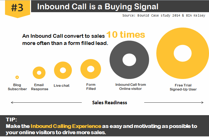 3. Consider your Inbound Call as a Buying Signal An inbound call converts to sales or revenue 10 times better than any other kind of lead.