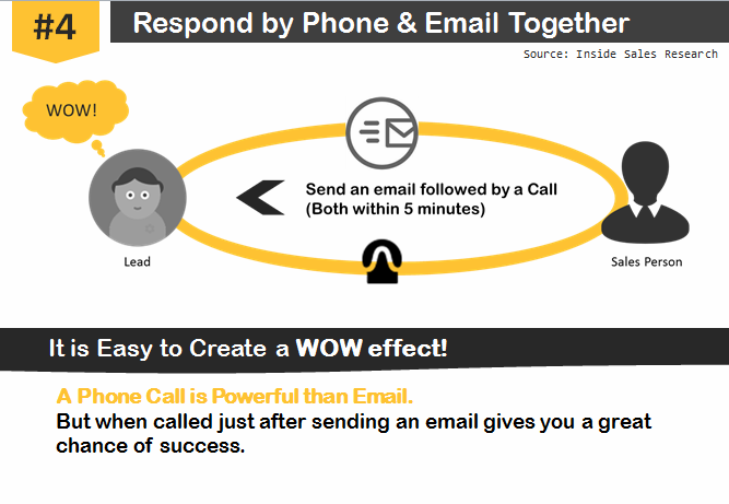 4. Respond simultaneously through phone and e- mail (Phone is far more powerful) There is no doubt that in the sales process, a phone call is more powerful than an e- mail.