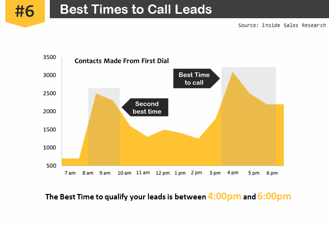 5. Call at optimal times and days Bad timings are sales killers Wednesdays and Thursdays are the best days to contact leads for maximum conversion, Mondays and Tuesdays are the worst.