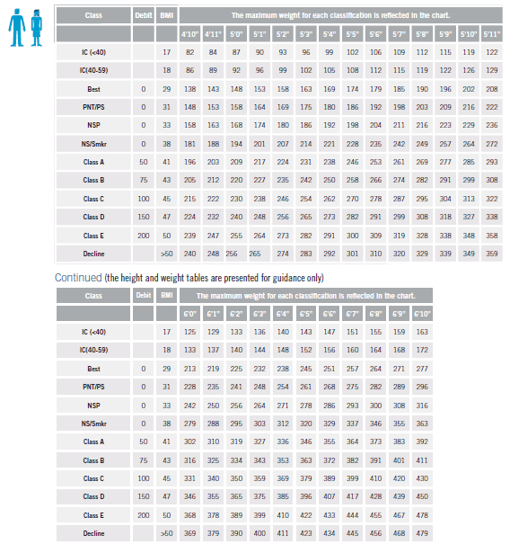Prudential Build Table 1/Male and Female Ages 18 to 59 Rating Classification