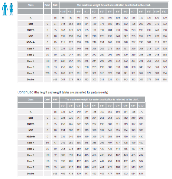 Prudential Build Table 2/Male and Female Ages 60 and Over Rating Classification is based on BMI (the height and weight tales are presented for guidance only)