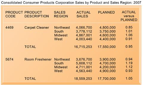 Sample MIS Report This report, showing summarized annual sales data, was