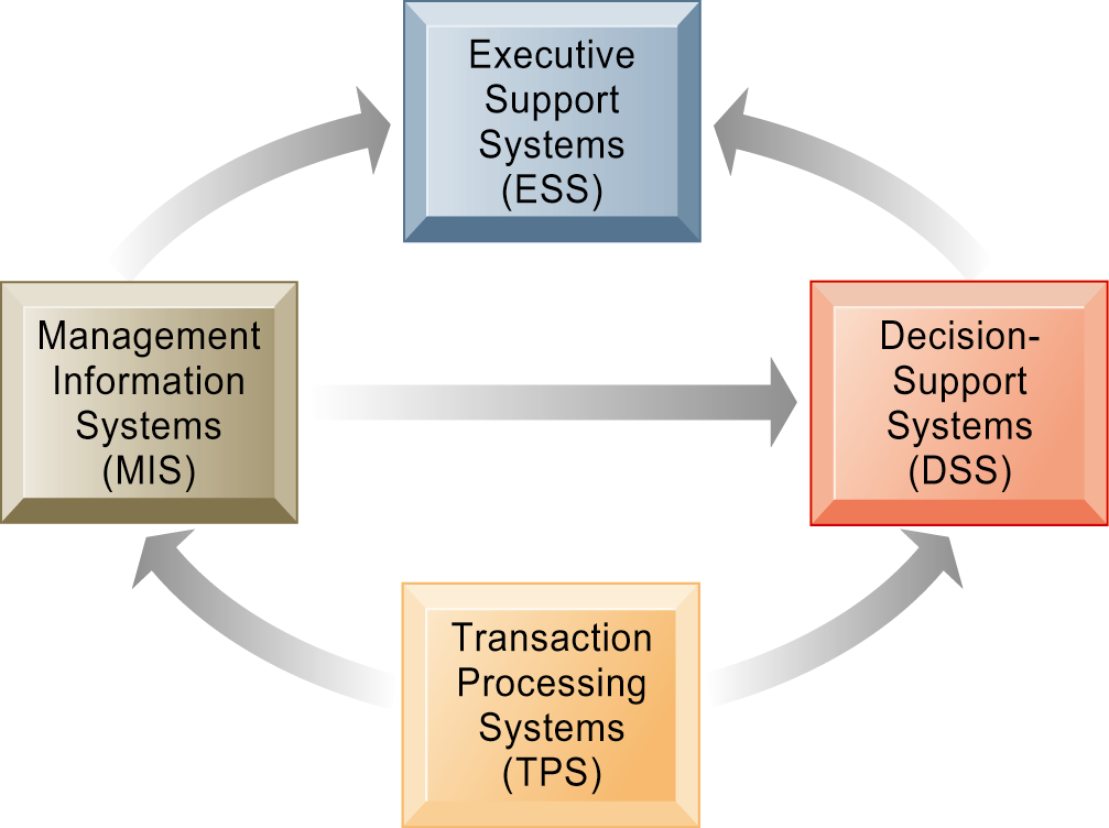 Interrelationships Among Systems The various types of systems in the organization have interdependencies.