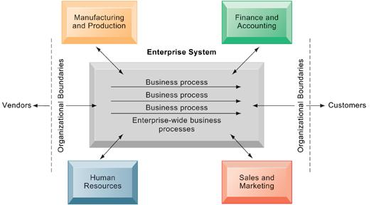 Enterprise Systems Enterprise systems integrate the key business processes of an entire firm into a single software system that enables information to flow seamlessly