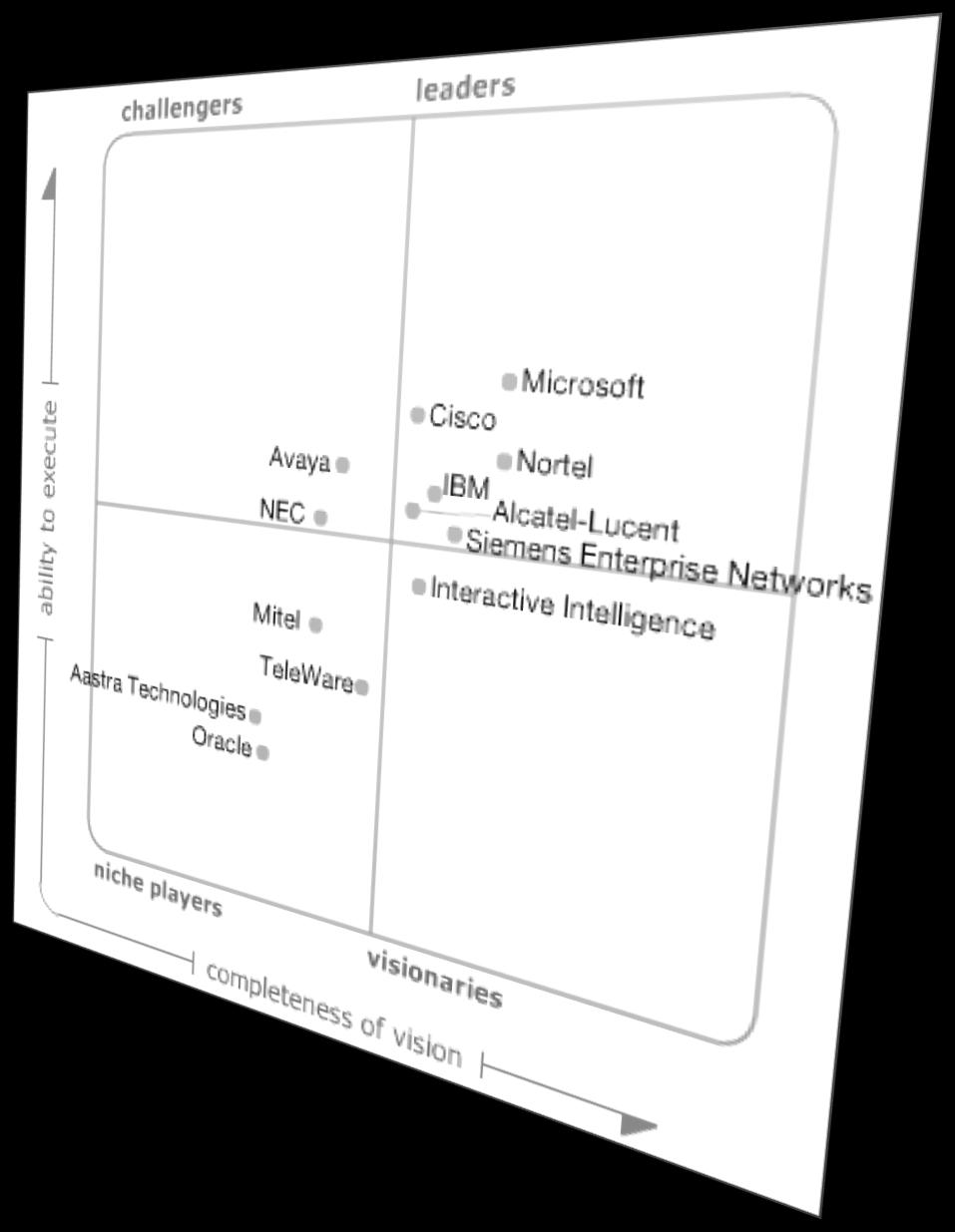 Market Momentum 2008 The Magic Quadrant is copyrighted August 2007 by Gartner, Inc. and is reused with permission.