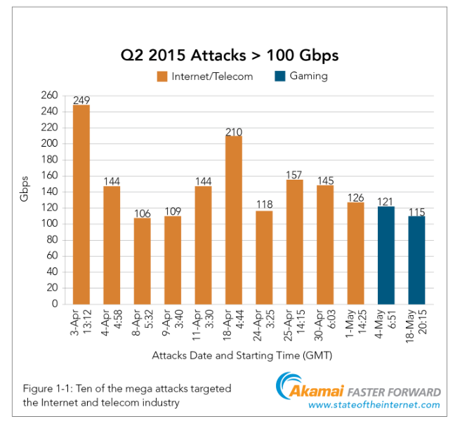 Q2 2015 State of the Internet Security Report Avoid