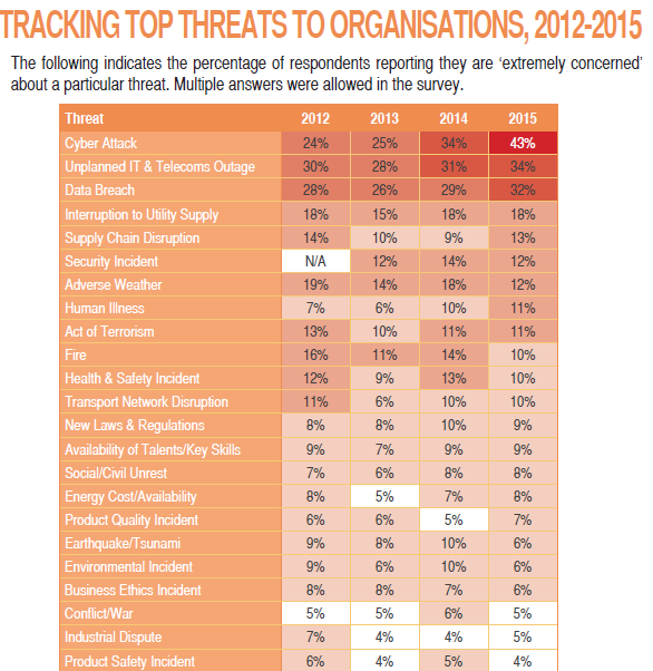 Top Threats (2012 2015) --Business Continuity Institute Horizon Scan Report 2015 Avoid data theft and downtime by extending
