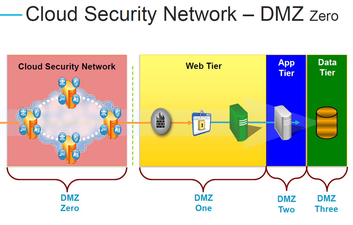 Layered Defense to Protect DMZ 0 Cloud Based 1. Perimeter 1 Web (DDoS) 2. Perimeter 2 Web (WAF) 3. Perimeter 3 Origin (DDoS) 4.