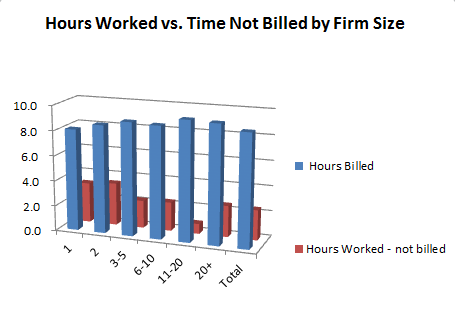 LexisNexis Law Firm Billable Hours Survey Results - Excluding Legal Departments & Alternative Fee Firms Average hours worked = 8.9 and average hours billed = 6.