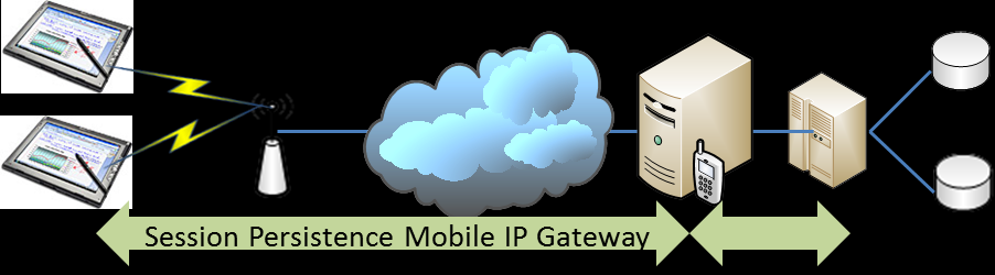 Typical VPN architecture for 3-tier application usage In this scenario a tunnel is created between the VPN device and the front end Client device this creates secure access to the application and
