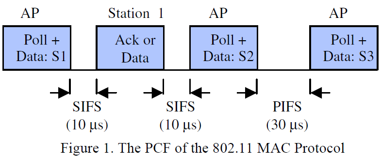 Vol.2, Issue.2, Mar-Apr 2012 pp-078-083 ISSN: 2249-6645 Overview of IEEE 802.11 A The PCF Protocol IEEE 802.11 is the leading standard for wireless LAN [3]. In IEEE 802.