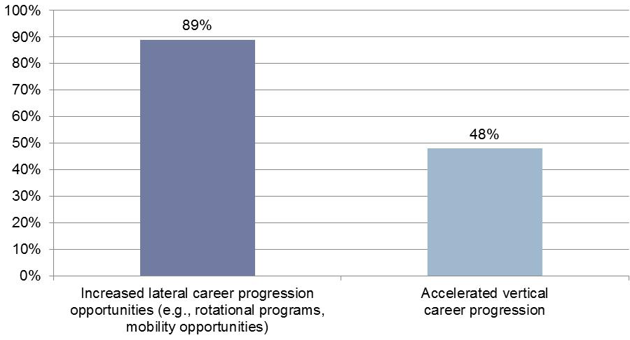 CRITICAL TALENT BRANDING AMONG FIRMS INCORPORATING CAREER PROGRESSION INTO THE EMPLOYMENT BRAND TO RETAIN AND ENGAGE CRITICAL TALENT Increased lateral progression opportunities (such as rotational