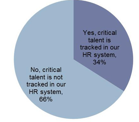 CRITICAL TALENT MANAGEMENT AND EFFECTIVENESS TRACKING CRITICAL TALENT STATUS IN HRIS IS NOT A PREVALENT PRACTICE Almost two-thirds of companies do not track critical talent