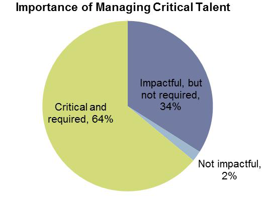 CRITICAL TALENT MANAGEMENT AND EFFECTIVENESS THE WIDE MAJORITY OF FIRMS (TWO-THIRDS) INDICATE THAT MANAGING CRITICAL TALENT IS CRITICAL AND REQUIRED TO EXECUTING THEIR BUSINESS AND TALENT STRATEGY