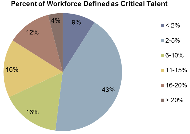 DEFINING CRITICAL TALENT THE WIDE MAJORITY OF FIRMS (78%) EMPLOY PROCESSES TO IDENTIFY CRITICAL TALENT Firms typically define up to 20% of the workforce as critical, with identification of 2-5% of