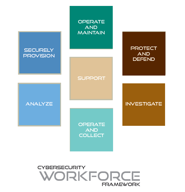 NICE FRAMEWORK The NICE Cybersecurity Workforce Framework, which was released in 2011, outlines 31 functional work specialties within the cybersecurity field and is the foundation of the effort.