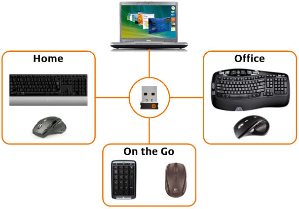 Communication between wireless keyboards and the receiver are always encrypted to avoid eavesdropping. The Advanced 2.