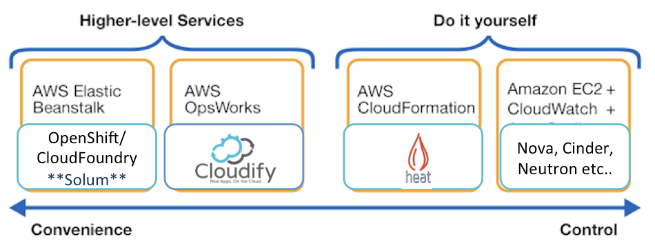 Cloudify and OpenStack Heat General Cloudify is an application orchestration platform that provides a complete solution for automating and managing application deployment and DevOps processes on top
