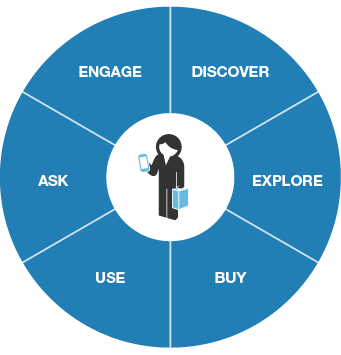 The Customer Lifecycle to the rescue Customer is at the center It considers the complete brand experience Mobilize People,